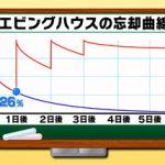 エビングハウスの忘却曲線 NHK テストの花道 英単語の覚え方